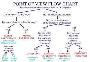 point of view flow chart